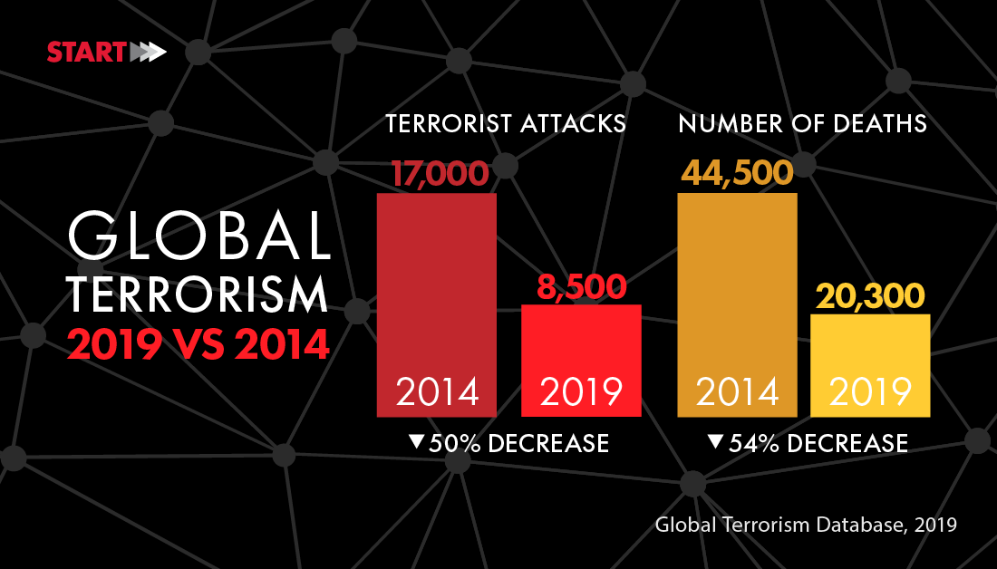 START.- Panorama Global sobre Terrorismo de 2019